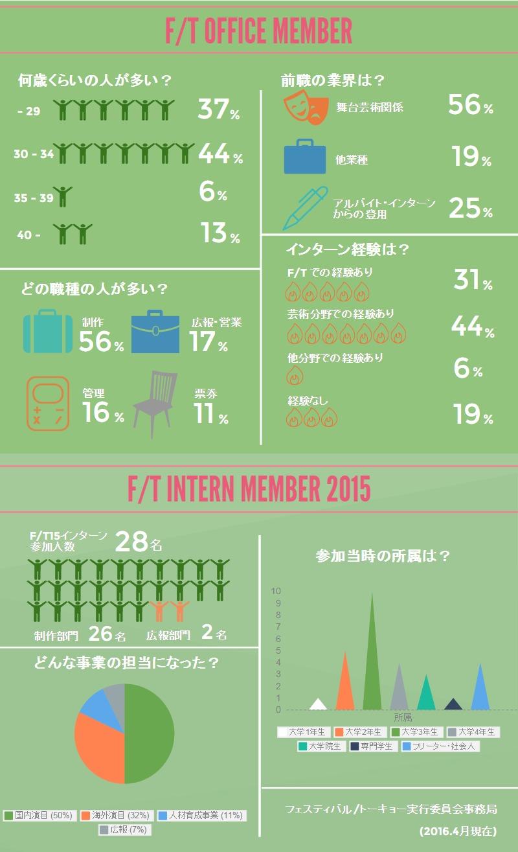 f/t15統計